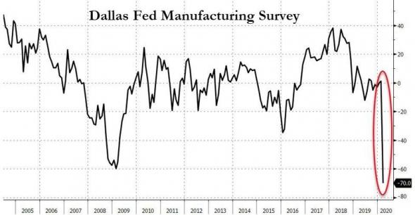 ФРС США (Даллас). Индекс деловой активности.