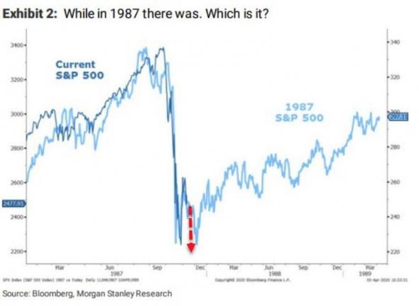 Кризис 2020 аналог 1929 или 1987 годов. Сравниваем.