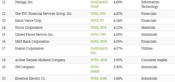 35 лучших акций с дивидендной доходностью на рынке США.