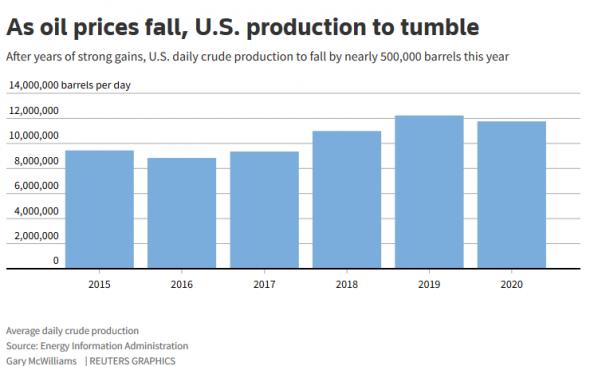 Ситуация сланцевиков в США. С вещами на выход.