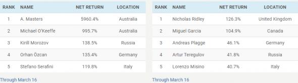 Worldcupchampionships. Было +5960%!!! И где сейчас лидер???