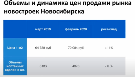 Сергей Смирнов. Рынок недвижимости во время эпидемии. Цены, графики, выводы.
