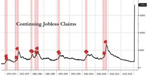 США. Стата. Заявки по безработице.