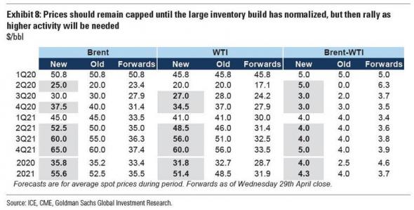 Прогноз по нефти от Goldman Sachs.