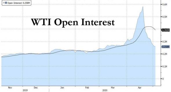 Нефть, данные API. +открытый интерес.