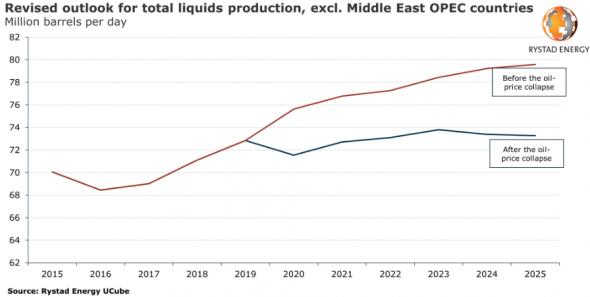 Пресс релиз Rystad Energy. Нефть среднесрочный прогноз.