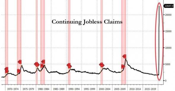 США. Стата по безработице.