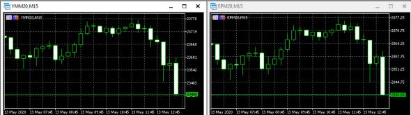 ФРС. Пауэлл выступает. Реакция рынка.
