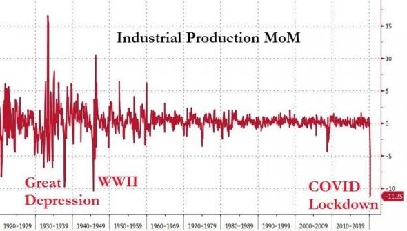 США. Стата промпроизводство. Худший показатель за 101 год.