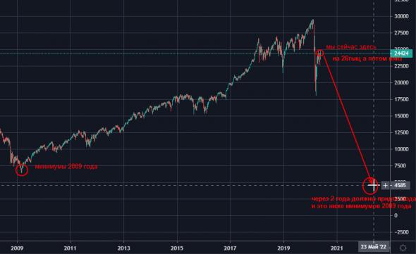 График месяца! DOW на 26 тыщ. затем на 4600.