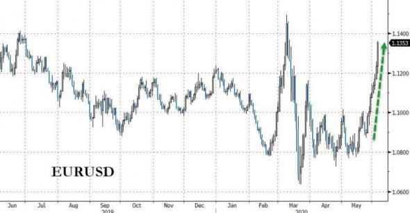 Только по рынку. Nasdaq, Dow, gold/silver.