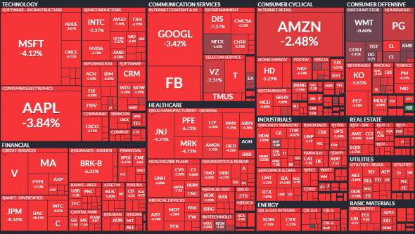 Летим в пропасть! Самый перекупленный рынок с 1991 года.