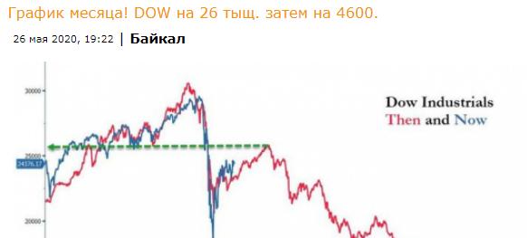 Ну что по DOW на 4600 идем отрабатывать прогноз)))