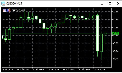 Заседание OPEC+. Реакция рынка.