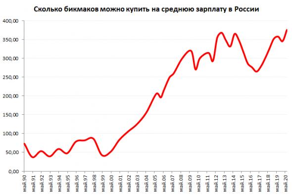 Стоимость Биг Мака в России за 30 лет. 1990-2020 годы. Буду как Шульц!