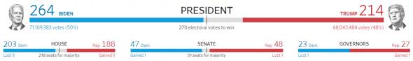Текущий счёт на выборах президента США. Трамп не проходит!