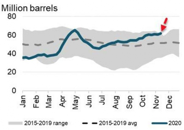 Нефть. Стата. Данные.