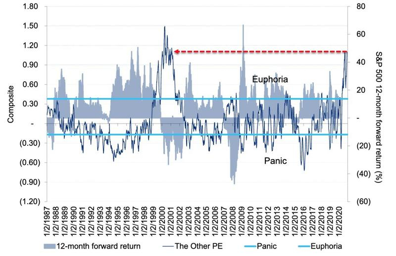 Эйфория на уровне дотком пузыря