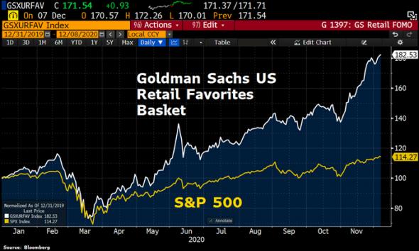 Только по рынку. S&P500, индикатор Баффета, умные деньги.