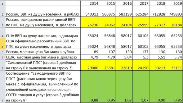 Кол-во БИГМАКОВ на зарплату в России, США и Литве.