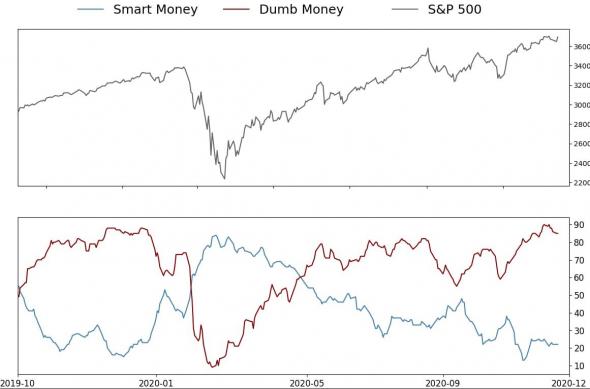 Только по рынку. Всего два графика. Умные деньги.