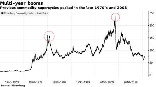 JPMorgan. Начался новый СУПЕРЦИКЛ для товарных рынков!