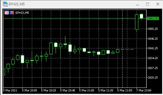 S&P500, DOW, нефть. Открытие.
