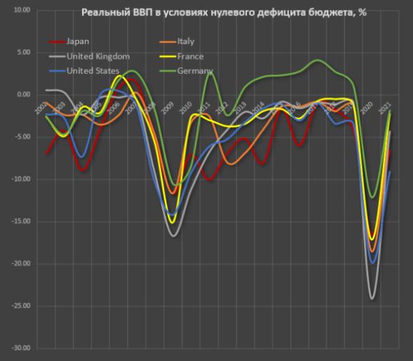 Spydell:Плевать на то какое ВВП или как правильно смотреть на динамику ВВП