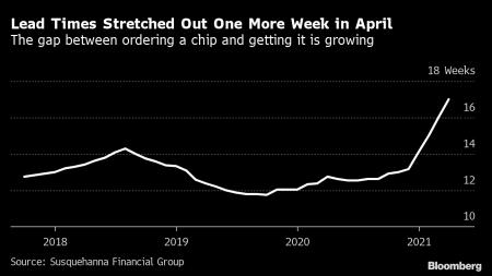 Дефицит чипов усугубляется, длительность 17 недель.