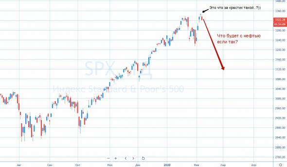 Пару вопросов на засыпку про нефть и S&P