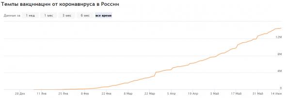 Корреляция между темпами вакцинации и числом заболеваний ковид-19 в РФ
