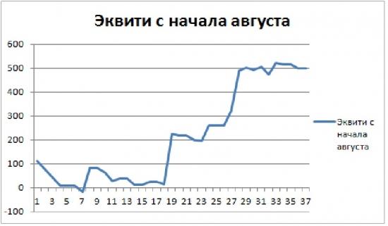 Торгуем нефтью вместе с FullCup 17.08.2018 (смартлаб)