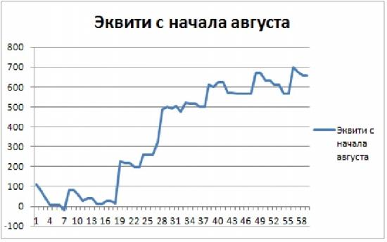 Торгуем нефтью вместе с FullCup 28.08.2018 (смартлаб)