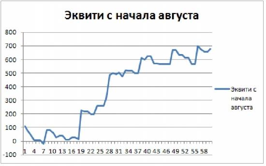 Торгуем нефтью вместе с FullCup 29.08.2018 (смартлаб)