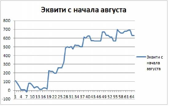 Торгуем нефтью вместе с FullCup 30.08.2018 (смартлаб)