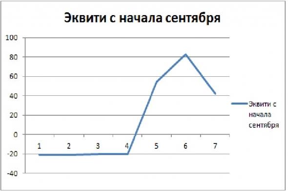 Торгуем нефтью вместе с FullCup 05.09.2018 (смартлаб)