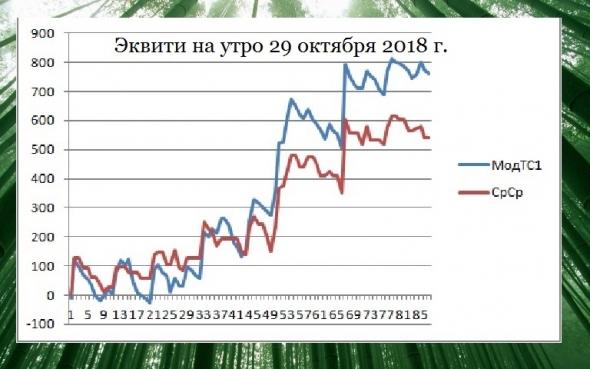 Торгуем нефтью вместе с FullCup 29.10.2018