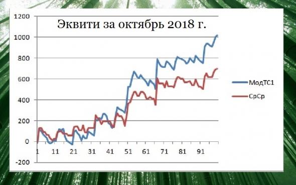 Итоги октября + с начала года. Торгуем нефтью вместе с FullCup 01.11.2018