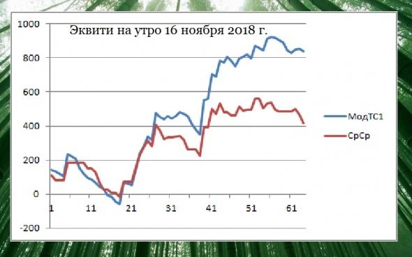 Торгуем нефтью вместе с FullCup 16.11.2018