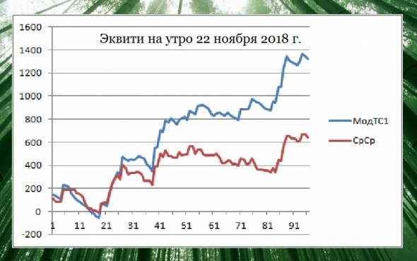 Торгуем нефтью вместе с FullCup 22.11.2018