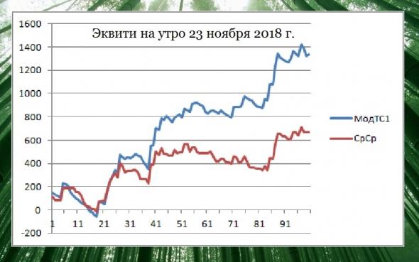 Торгуем нефтью вместе с FullCup 23.11.2018