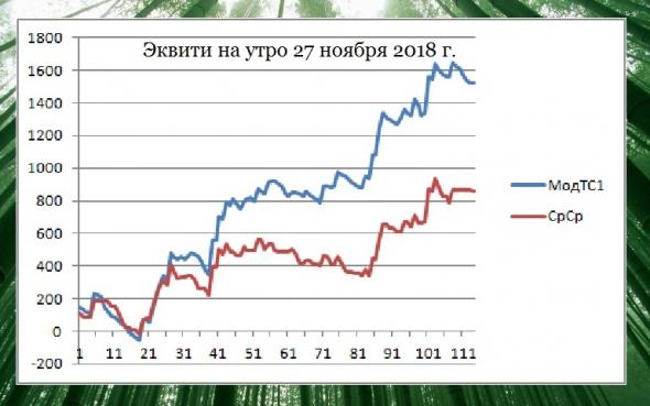 Торгуем нефтью вместе с FullCup 27.11.2018