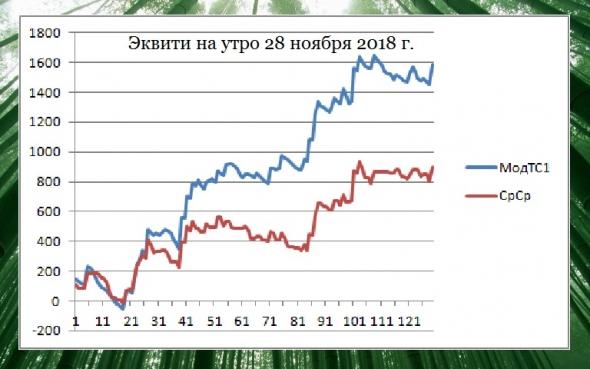 Торгуем нефтью вместе с FullCup 28.11.2018
