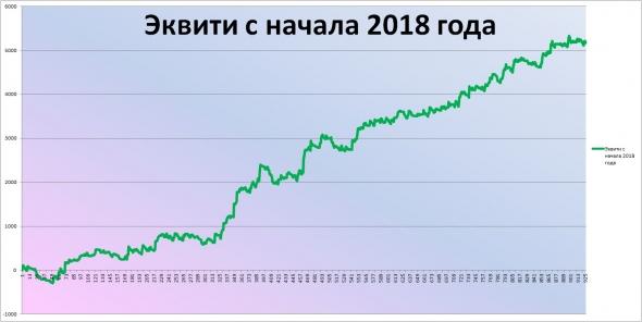 Итоги ноября 2018 г.