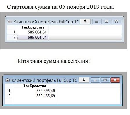 ★Итоги рОбота ТС за Февраль 2020 г.