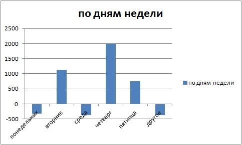 """★""""Секретная"""" статистика про мою ТС..."""