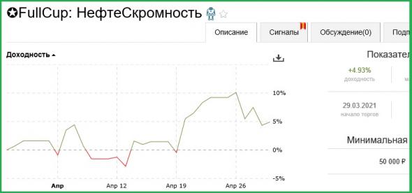 ⭐Хрен там, а не +10 %% в месяц !!! ИЛИ Тестирование подхода: Взятие ежедневного планового профита в нефти.