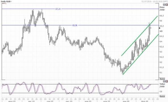 Валютный обзор: потенциал дальнейшего ослабления рубля ограничен