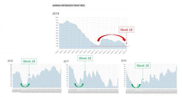 Китайский юань, шанхайский индекс контейнерных перевозок, рынок акций - найди лишнего