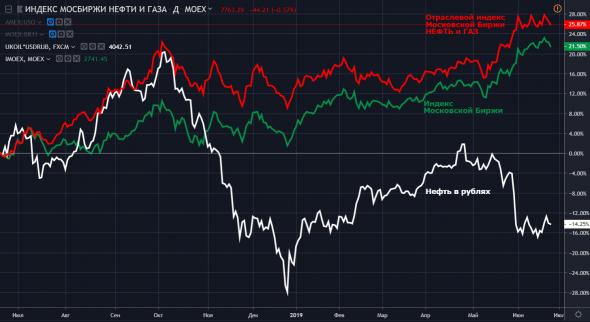 Нефть, доллар и как российская нефтегазовая отрасль оторвалась от них